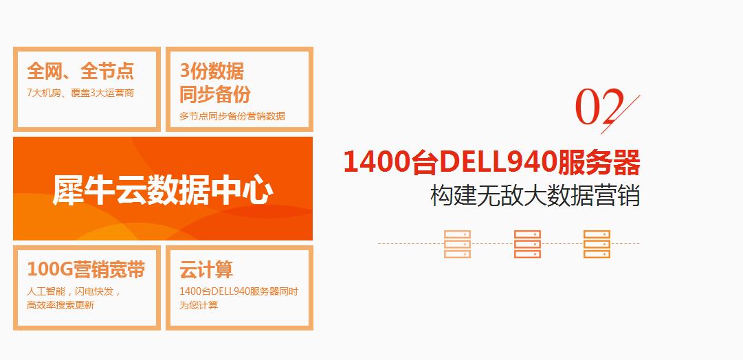 1400台DELL940服务器,构建无敌大数据营销